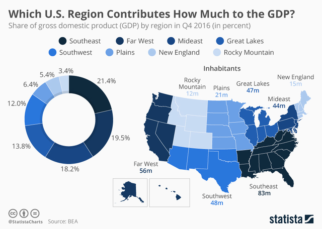 This region of the United States contributes the most to the economy
